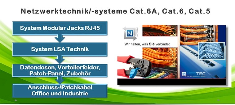 daten-lan-netzwerktechnik-cat5-cat6-cat6a-kabel-patchkabel-patch-panel-datendosen-neftec