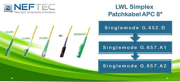 lwl-glasfaser-apc-simplex-patchkabel-8-grad-e2000-lc-apc-mpo-mtp-sc-apc-fttx-ftth-fttb-neftec